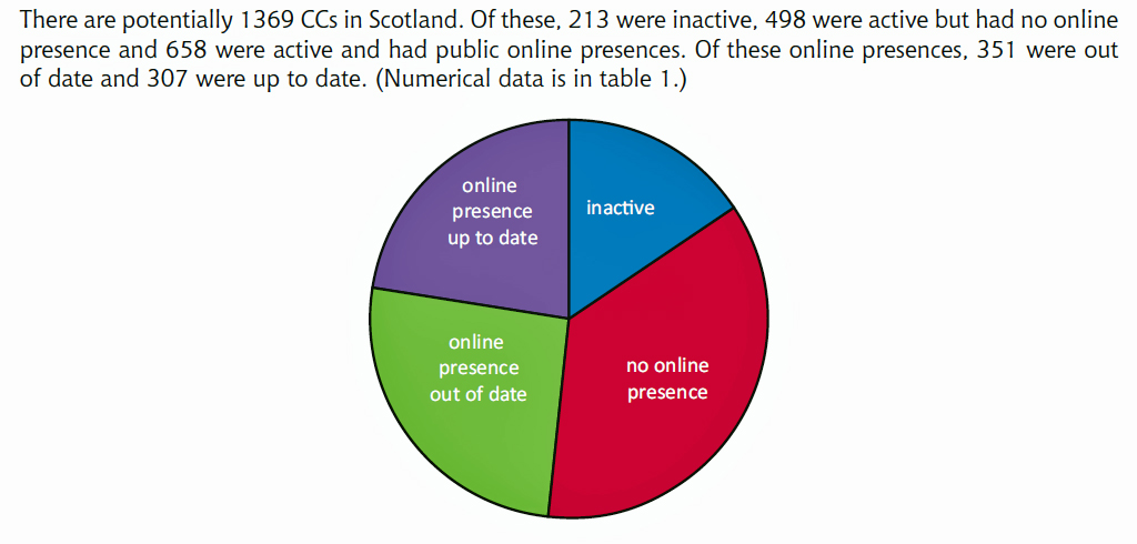 Community Councils in Scotland online     ish – Leith Central