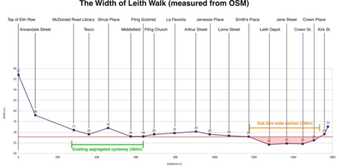 graph showing how the width of Leith Walk varies from Elm Row to Kirk St